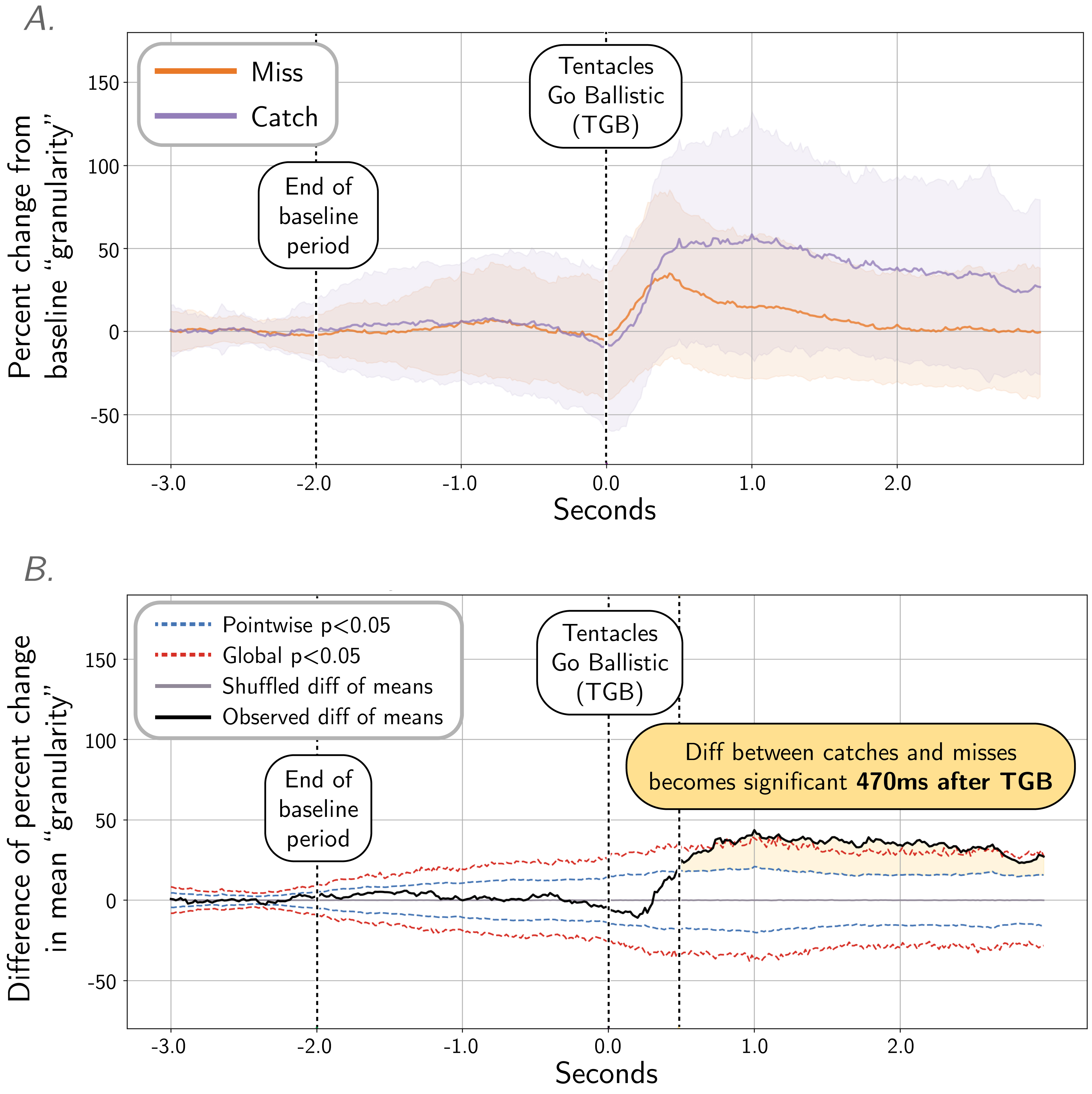 Quantifying TSP dynamics with 'granularity' analysis
