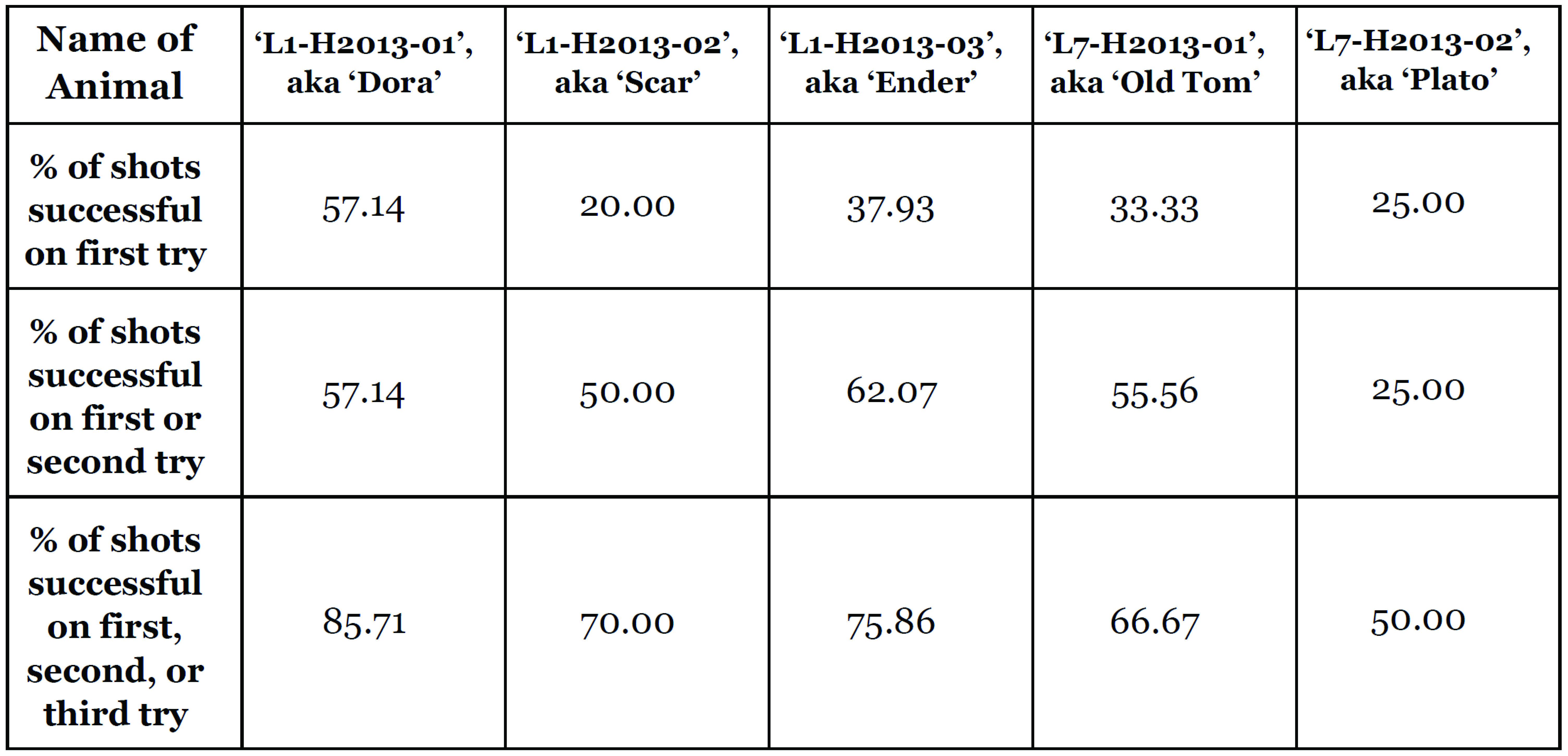Table 2: Accuracy of seizure via tentacle shots