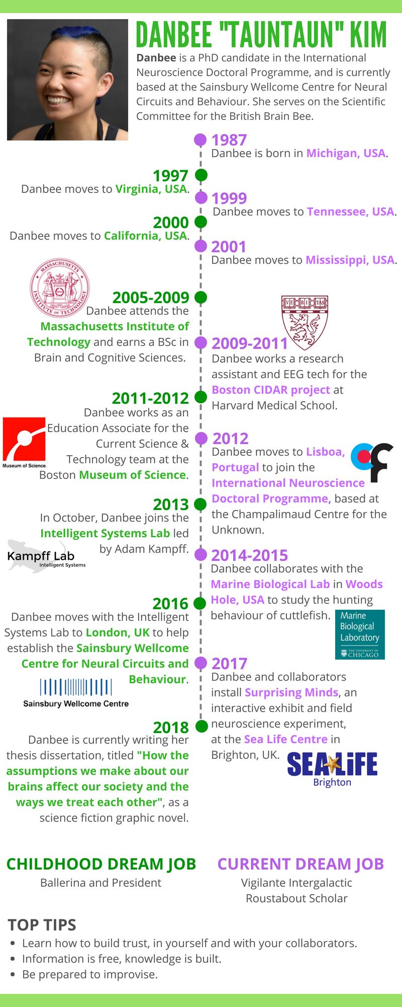 Danbee Kim's brief personal timeline